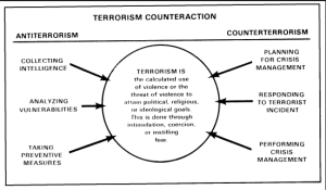 Our wanting counter terrorism effort