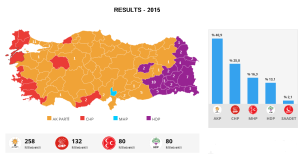 Assessing Turkey's Post-Election Scenario