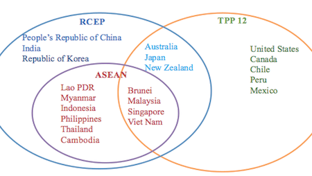 East Asia and Regionalism