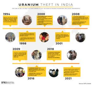 India-Uranium Theft-01